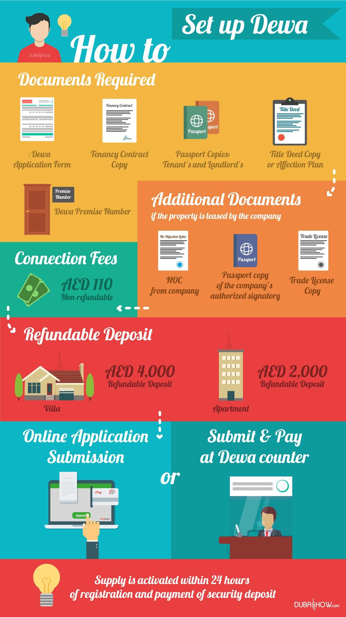 Set up DEWA Inforgraphic